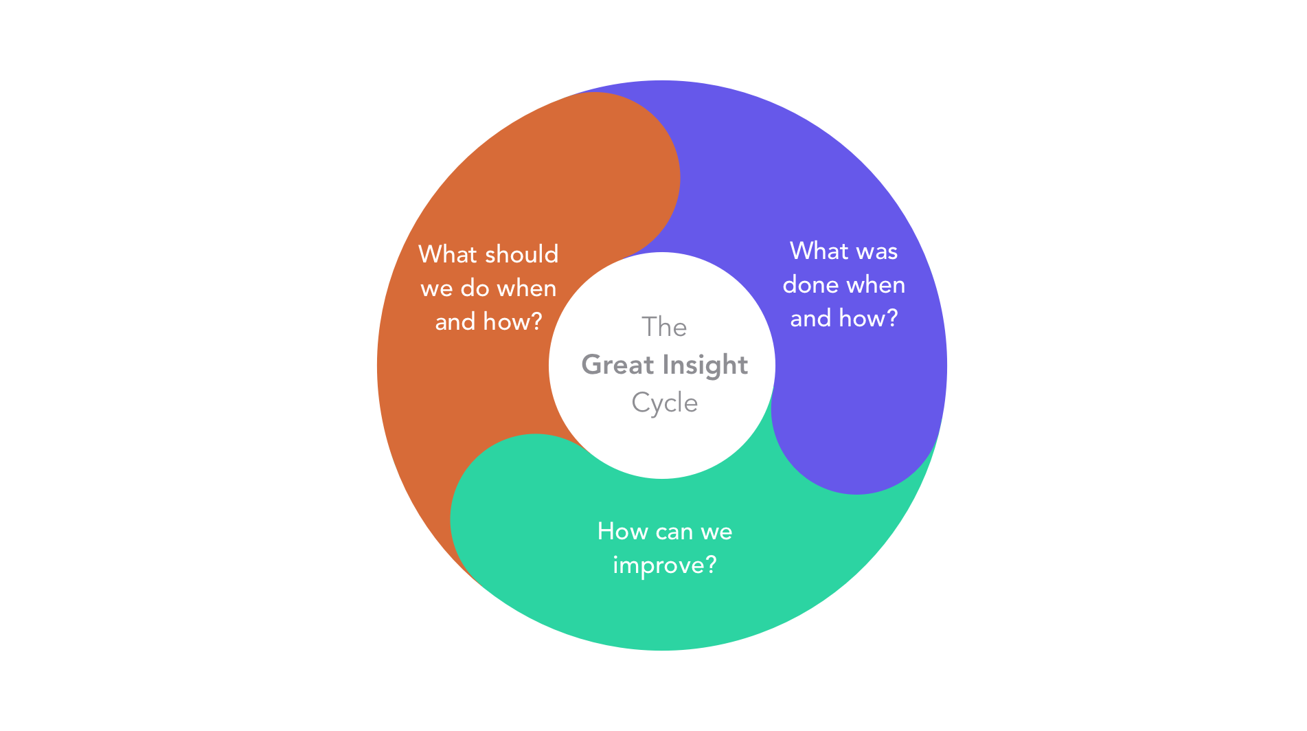 The Great Insight Cycle